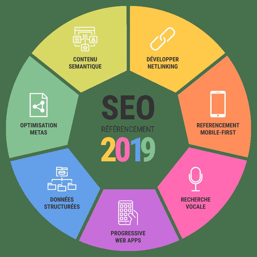 Les opportunités du référencement SEO en 2019
